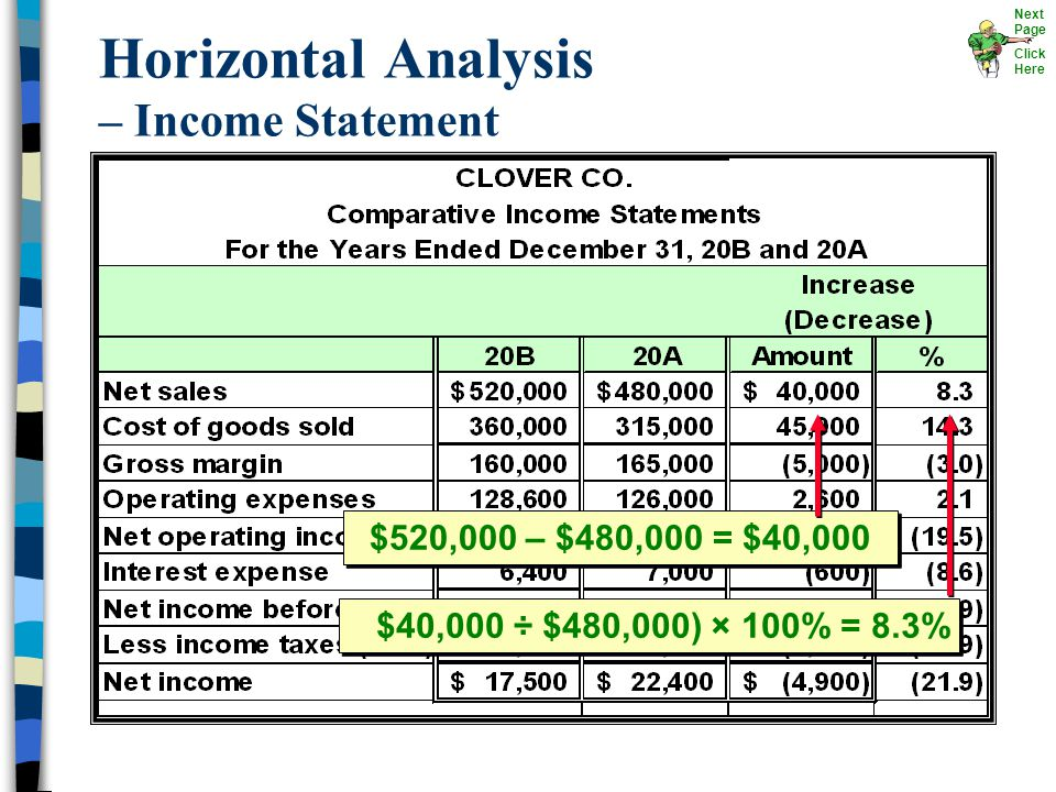 Horizontal Analysis – Income Statement $520,000 – $480,000 = $40,000 $40,000 ÷ $480,000) × 100% = 8.3% Next Page Click Here