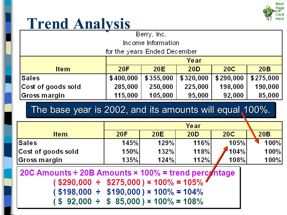 Trend Analysis The base year is 2002, and its amounts will equal 100%. 20C Amounts ÷ 20B Amounts × 100% = trend percentage ( $290,000 ÷ $275,000 ) × 1