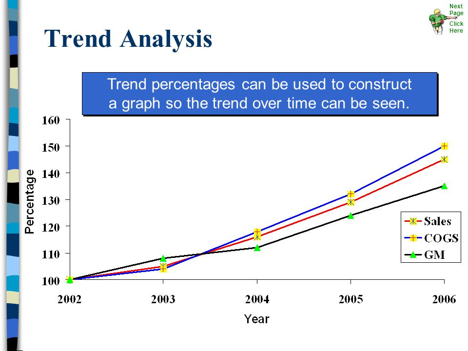 Trend Analysis Trend percentages can be used to construct a graph so the trend over time can be seen. Next Page Click Here