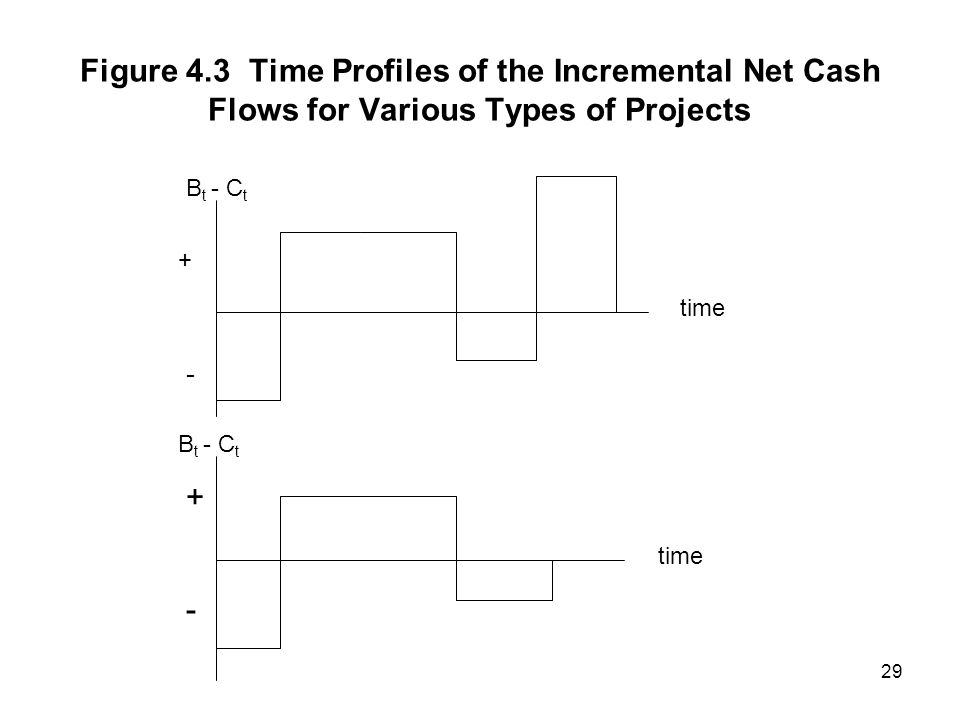 29 Figure 4.3 Time Profiles of the Incremental Net Cash Flows for Various Types of Projects + - B t - C t + - time