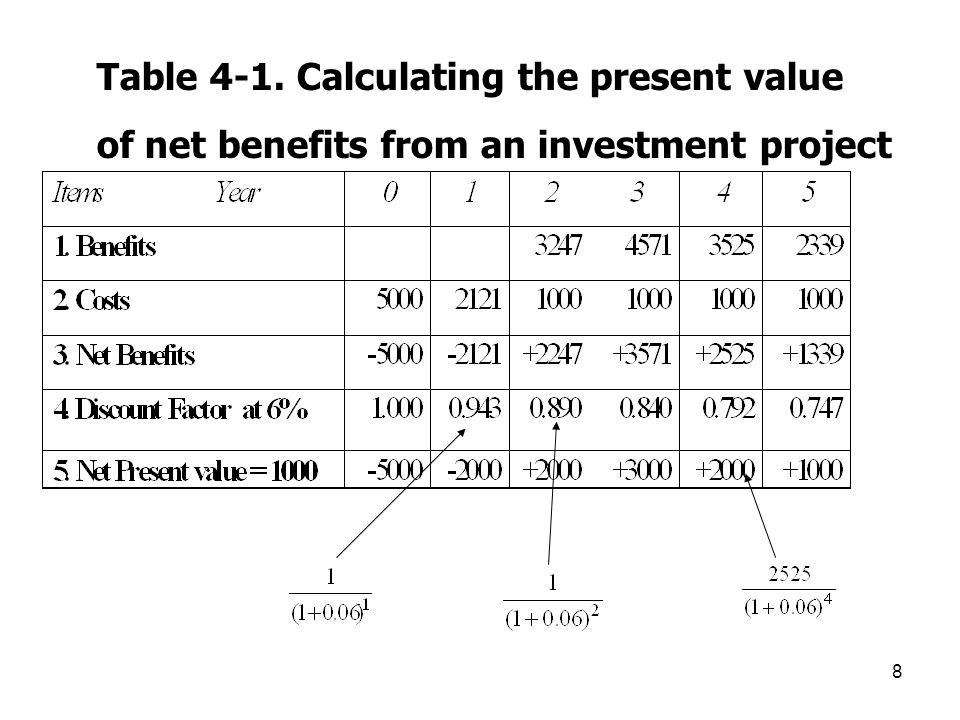 8 Table 4-1. Calculating the present value of net benefits from an investment project