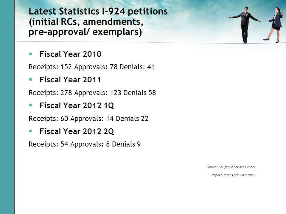 Latest Statistics I-924 petitions (initial RCs, amendments, pre-approval/ exemplars) Fiscal Year 2010 Receipts: 152 Approvals: 78 Denials: 41 Fiscal Year 2011 Receipts: 278 Approvals: 123 Denials 58 Fiscal Year 2012 1Q Receipts: 60 Approvals: 14 Denials 22 Fiscal Year 2012 2Q Receipts: 54 Approvals: 8 Denials 9 Source: California Service Center Report Date: April 23rd, 2012