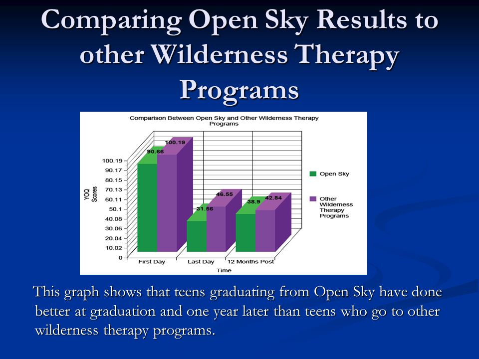 Comparing Open Sky Results to other Wilderness Therapy Programs This graph shows that teens graduating from Open Sky have done better at graduation and one year later than teens who go to other wilderness therapy programs.