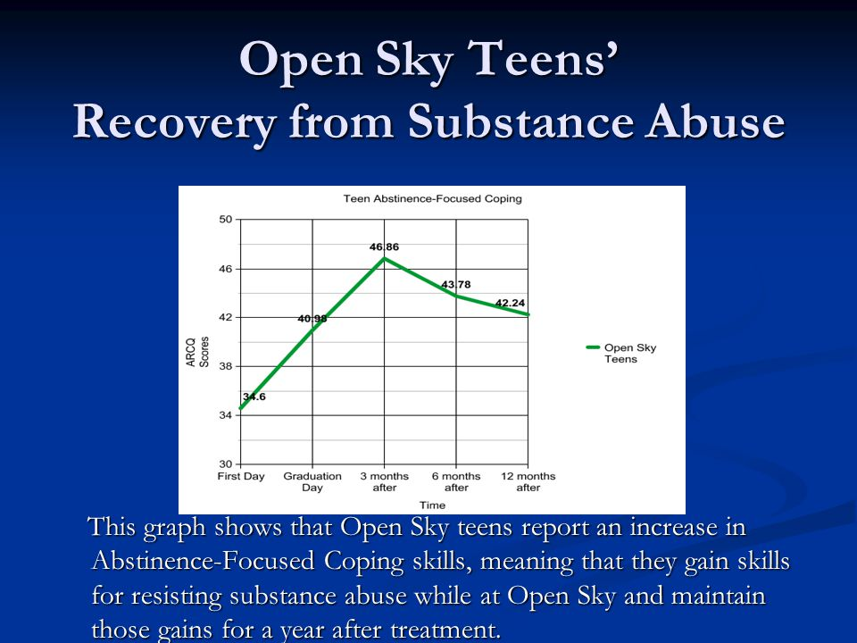 Open Sky Teens Recovery from Substance Abuse This graph shows that Open Sky teens report an increase in Abstinence-Focused Coping skills, meaning that they gain skills for resisting substance abuse while at Open Sky and maintain those gains for a year after treatment.