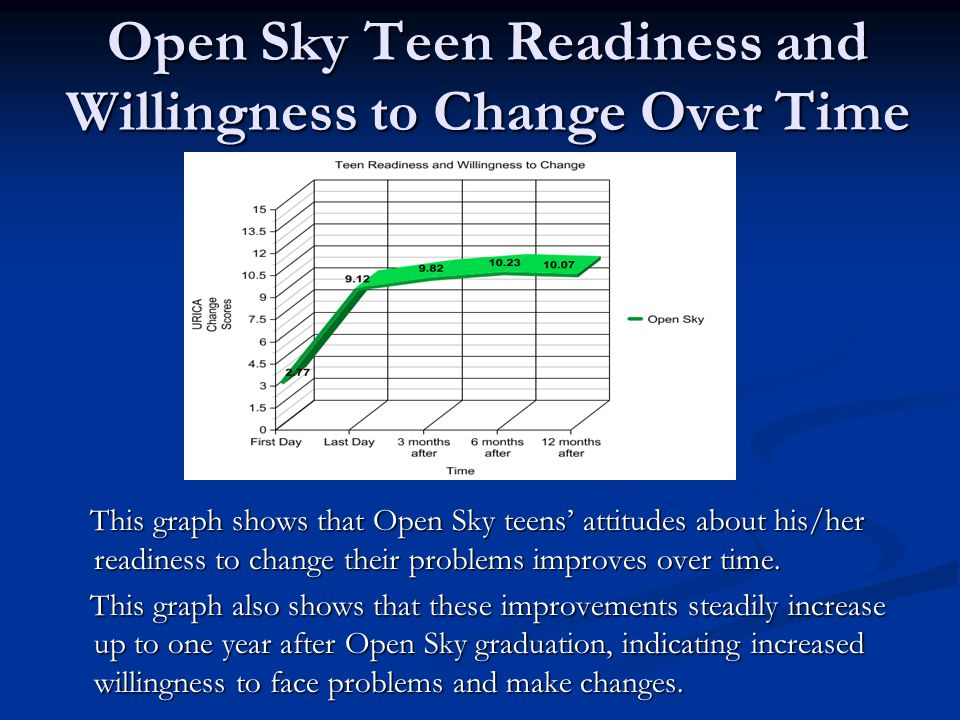 Open Sky Teen Readiness and Willingness to Change Over Time This graph shows that Open Sky teens attitudes about his/her readiness to change their problems improves over time.