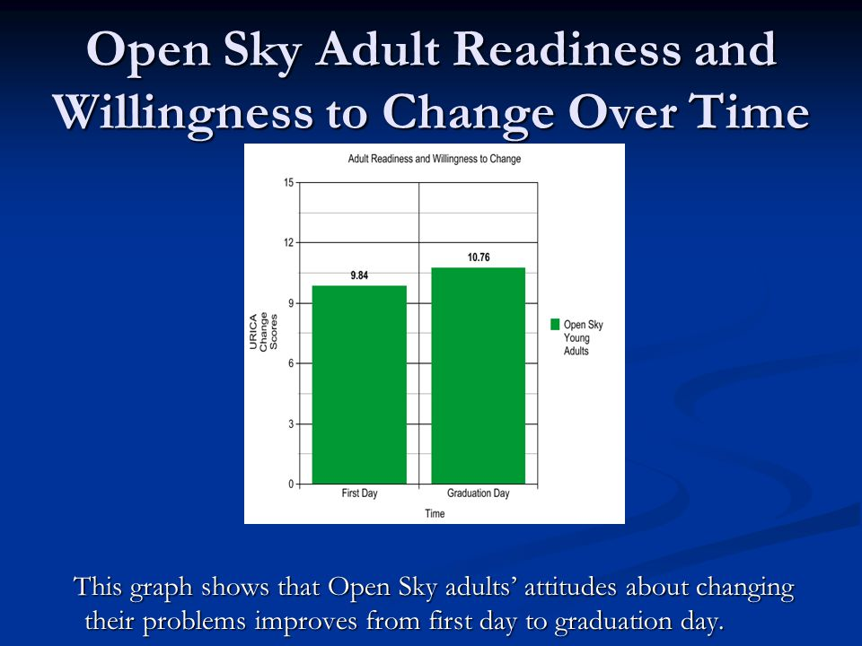 Open Sky Adult Readiness and Willingness to Change Over Time This graph shows that Open Sky adults attitudes about changing their problems improves fr