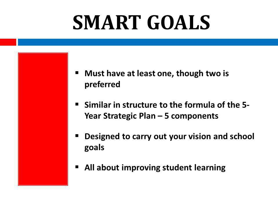 SMART GOALS Must have at least one, though two is preferred Similar in structure to the formula of the 5- Year Strategic Plan – 5 components Designed to carry out your vision and school goals All about improving student learning