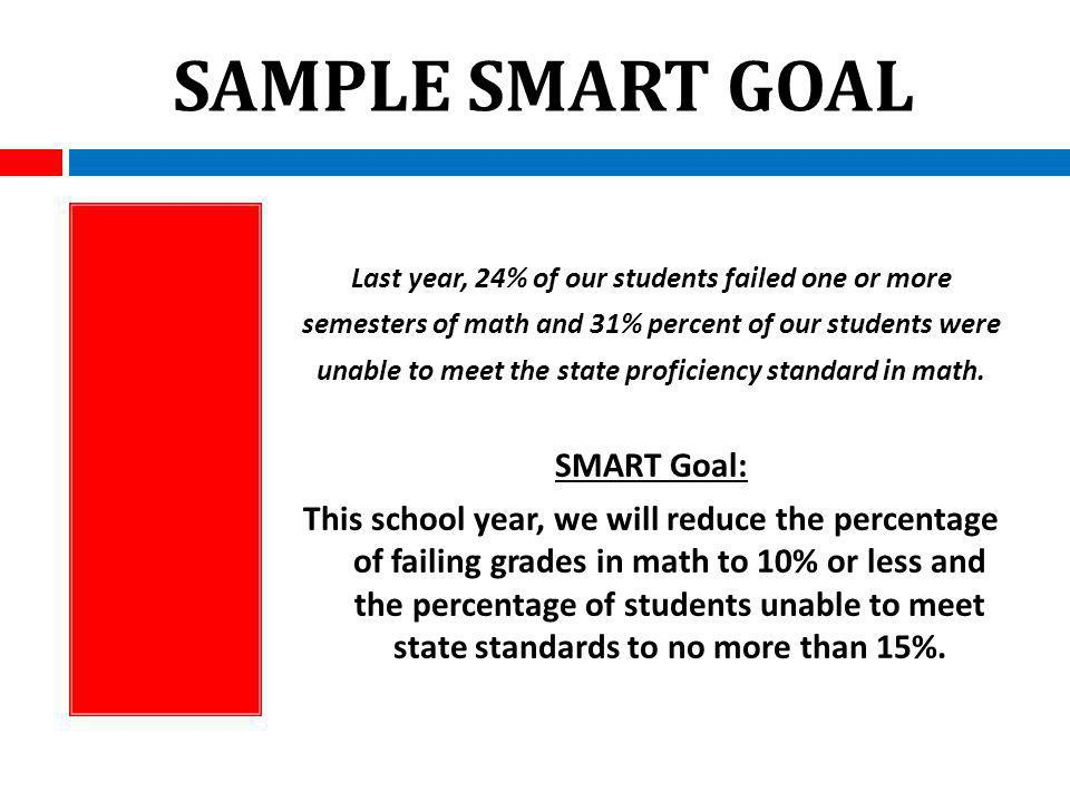 SAMPLE SMART GOAL Last year, 24% of our students failed one or more semesters of math and 31% percent of our students were unable to meet the state proficiency standard in math.