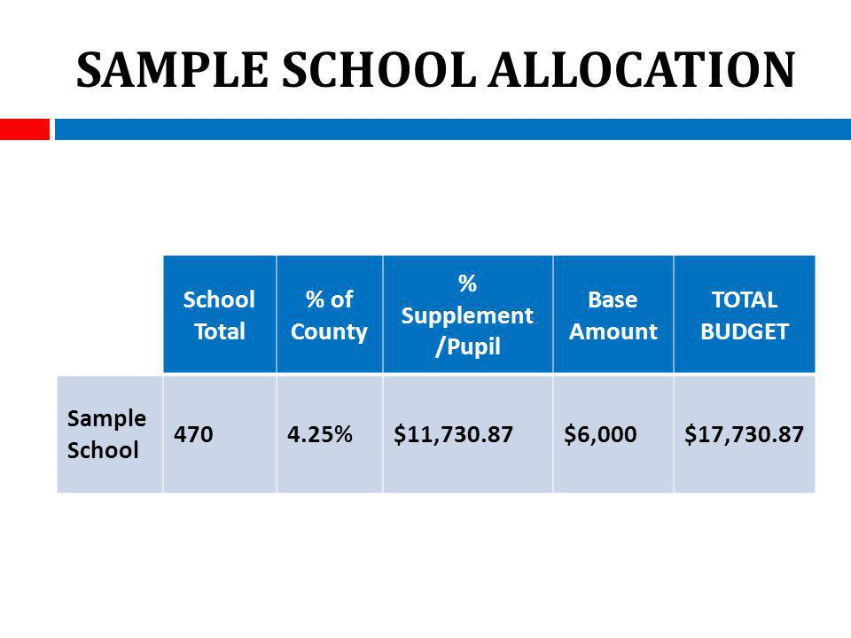 SAMPLE SCHOOL ALLOCATION School Total % of County % Supplement /Pupil Base Amount TOTAL BUDGET Sample School 4704.25%$11,730.87$6,000$17,730.87