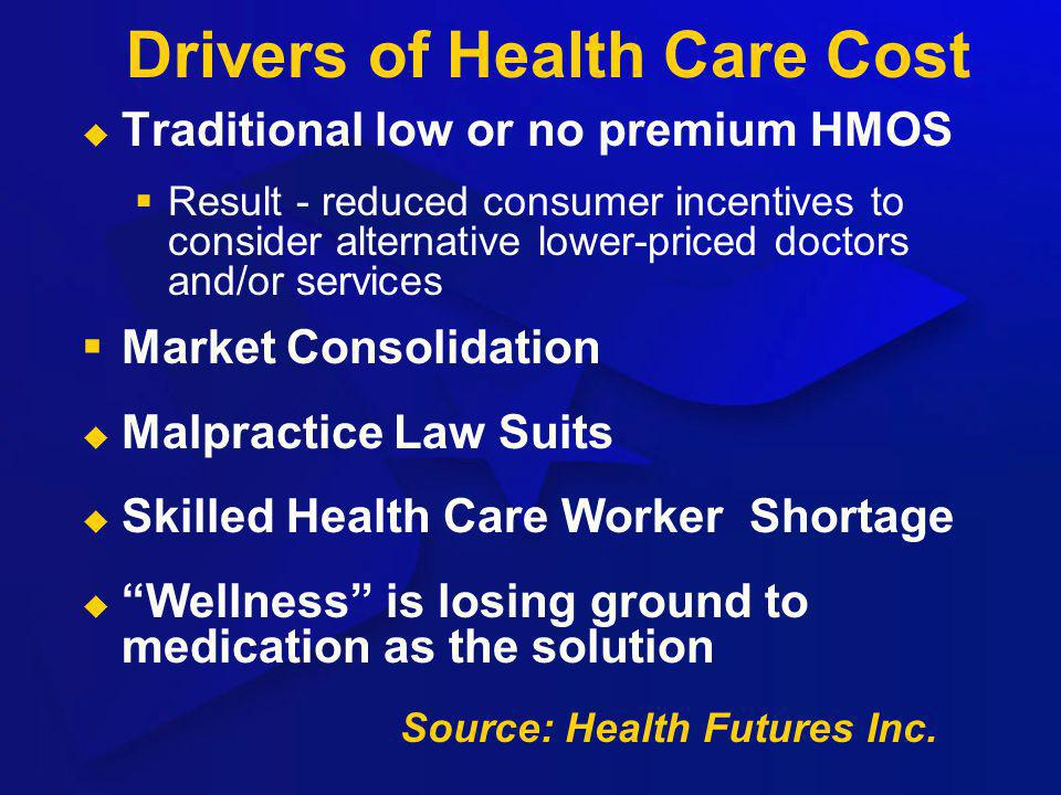 Drivers of Health Care Cost Traditional low or no premium HMOS Result - reduced consumer incentives to consider alternative lower-priced doctors and/o