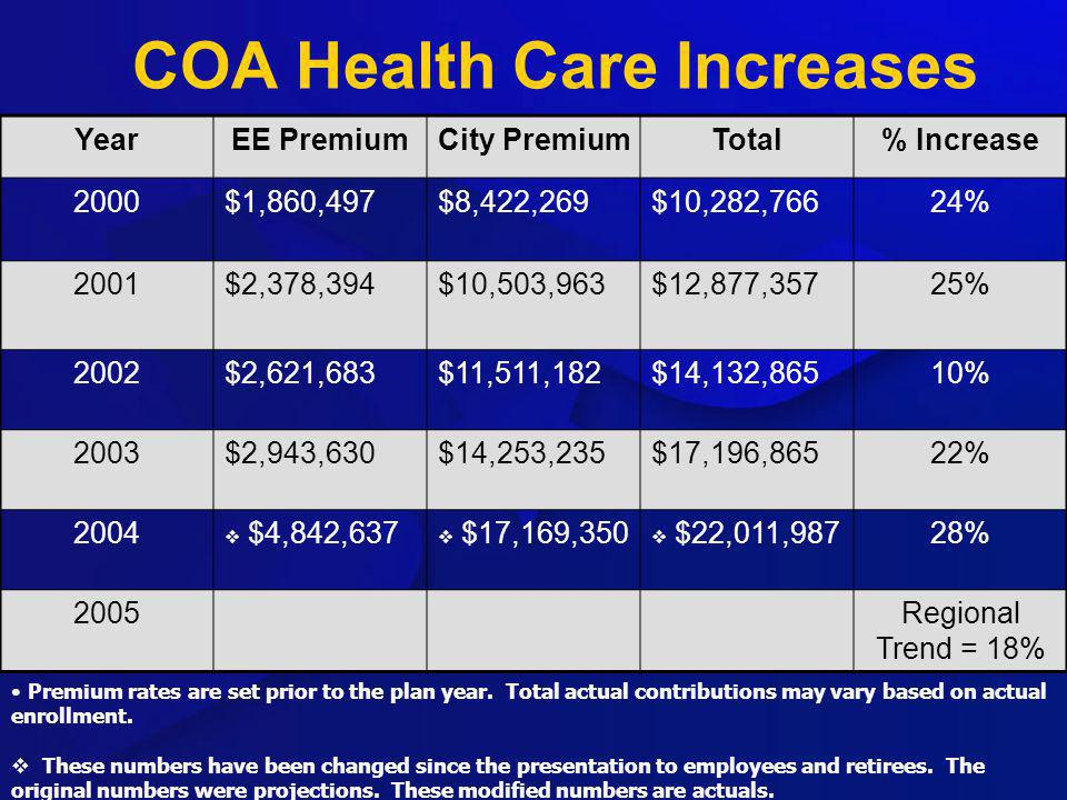 COA Health Care Increases YearEE PremiumCity PremiumTotal% Increase 2000$1,860,497$8,422,269$10,282,76624% 2001$2,378,394$10,503,963$12,877,35725% 2002$2,621,683$11,511,182$14,132,86510% 2003$2,943,630$14,253,235$17,196,86522% 2004 $4,842,637 $17,169,350 $22,011,98728% 2005Regional Trend = 18% Premium rates are set prior to the plan year.