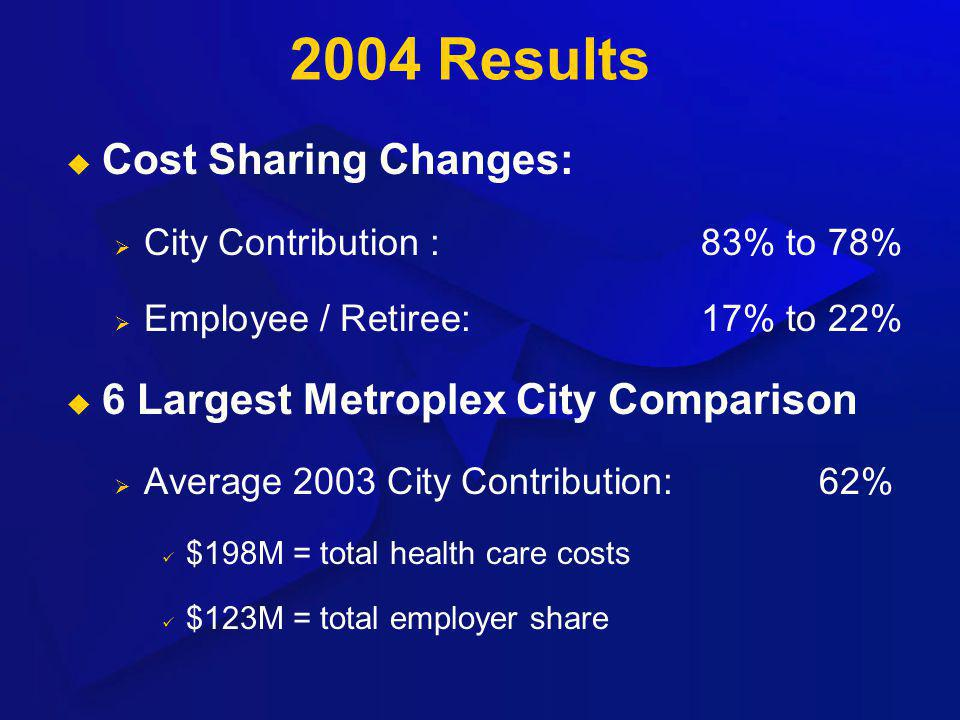 2004 Results Cost Sharing Changes: City Contribution :83% to 78% Employee / Retiree:17% to 22% 6 Largest Metroplex City Comparison Average 2003 City C