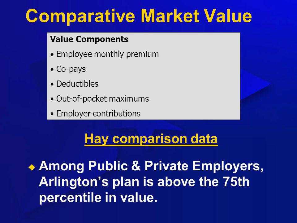 Comparative Market Value Hay comparison data Among Public & Private Employers, Arlingtons plan is above the 75th percentile in value. Value Components