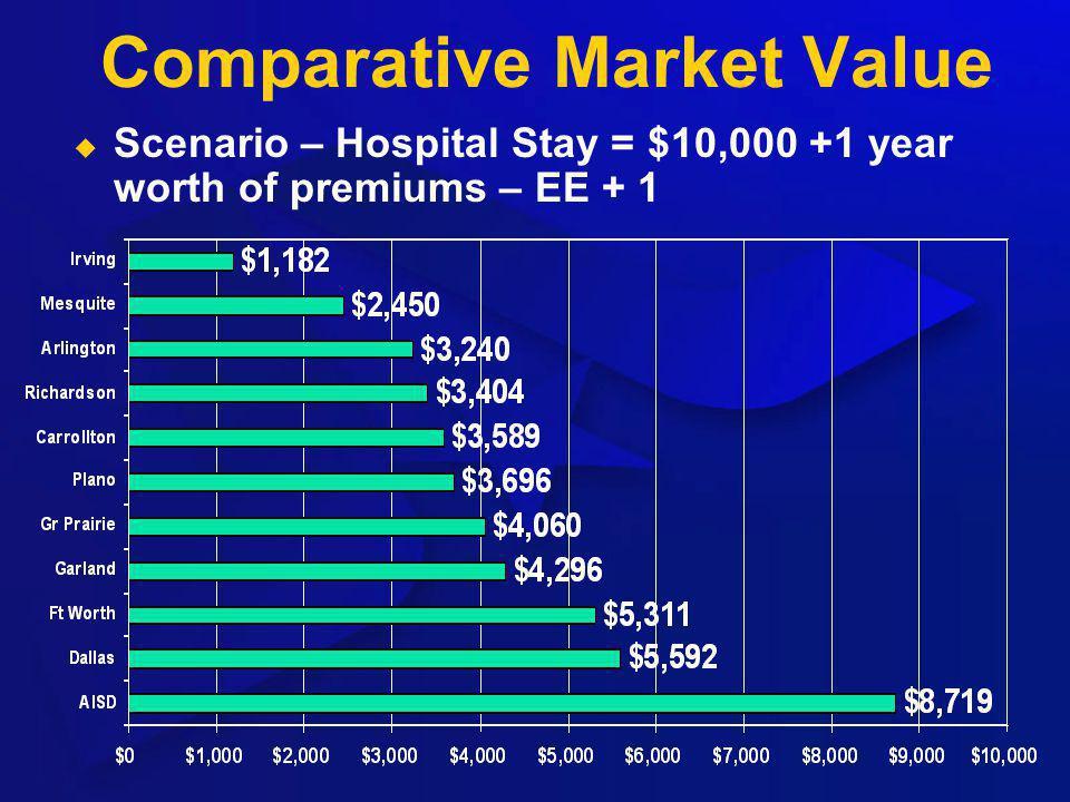 Comparative Market Value Scenario – Hospital Stay = $10,000 +1 year worth of premiums – EE + 1
