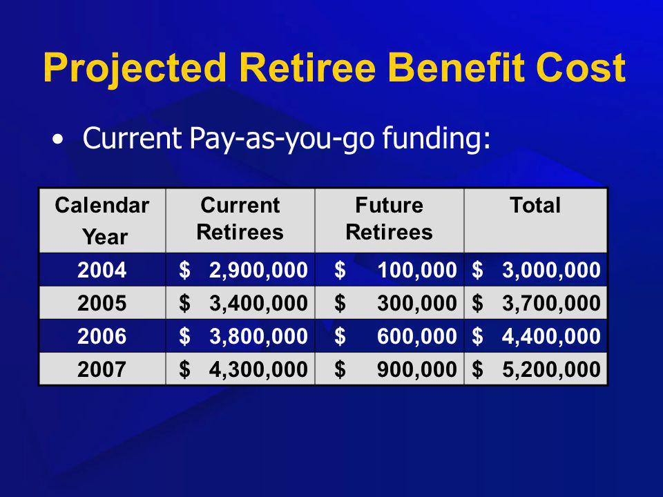 Projected Retiree Benefit Cost Calendar Year Current Retirees Future Retirees Total 2004$ 2,900,000$ 100,000$ 3,000,000 2005$ 3,400,000$ 300,000$ 3,70