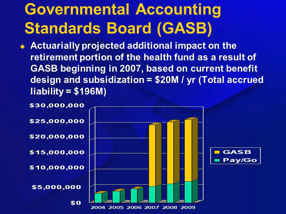 Governmental Accounting Standards Board (GASB) Actuarially projected additional impact on the retirement portion of the health fund as a result of GAS