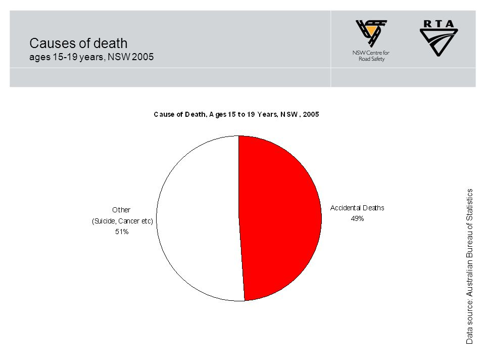 Causes of death ages 15-19 years, NSW 2005 Data source: Australian Bureau of Statistics