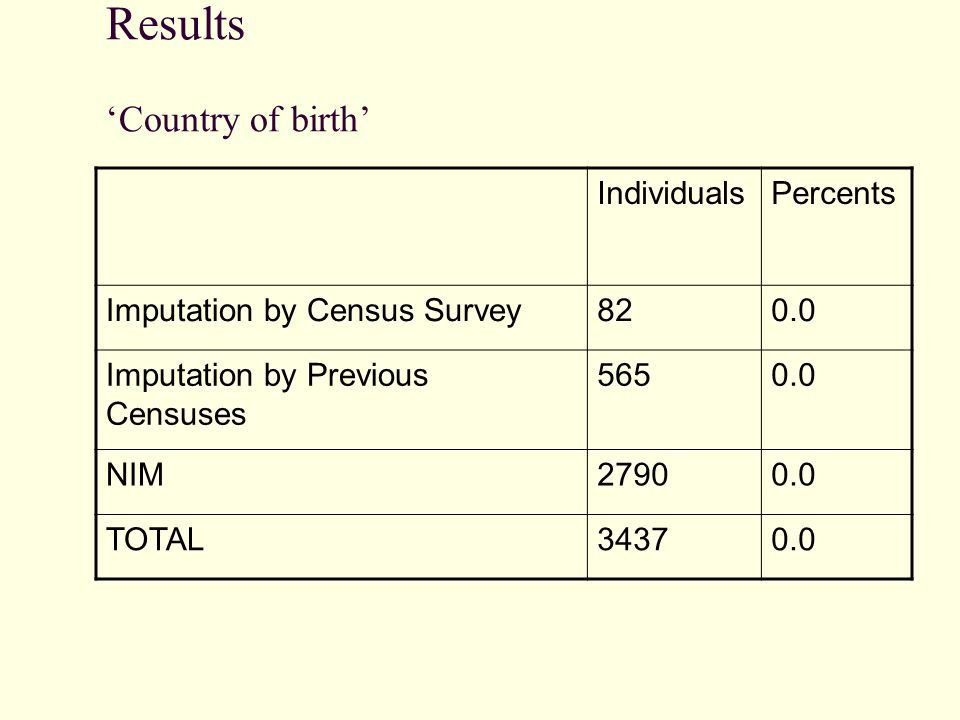 Results Country of birth IndividualsPercents Imputation by Census Survey820.0 Imputation by Previous Censuses 5650.0 NIM27900.0 TOTAL34370.0