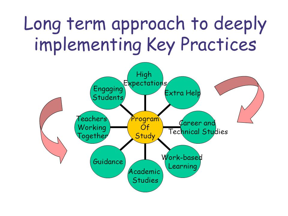 Long term approach to deeply implementing Key Practices Program Of Study High Expectations Extra Help Career and Technical Studies Work-based Learning
