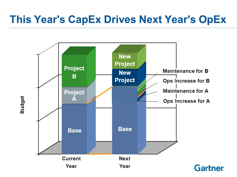 This Year s CapEx Drives Next Year s OpEx Current Year Next Year Base Ops Increase for A Maintenance for A Ops Increase for B Maintenance for B Project A Project B New Project New Project Budget