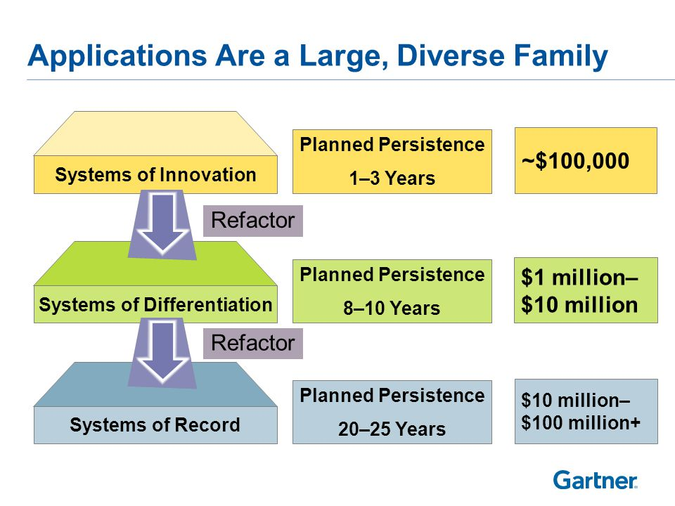 Applications Are a Large, Diverse Family Systems of Record Systems of Differentiation Systems of Innovation Planned Persistence 20–25 Years Planned Persistence 8–10 Years Planned Persistence 1–3 Years ~$100,000 $1 million– $10 million Refactor $10 million– $100 million+