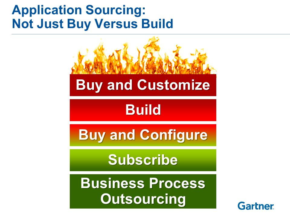 Application Sourcing: Not Just Buy Versus Build Subscribe Business Process Outsourcing Buy and Configure Build Buy and Customize