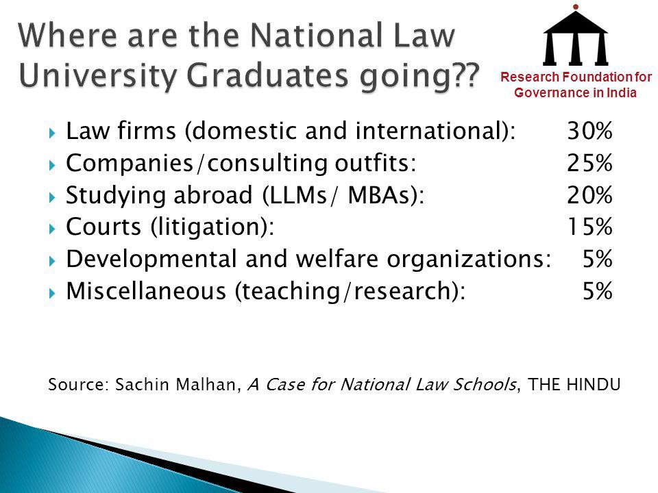 Law firms (domestic and international):30% Companies/consulting outfits: 25% Studying abroad (LLMs/ MBAs):20% Courts (litigation):15% Developmental an