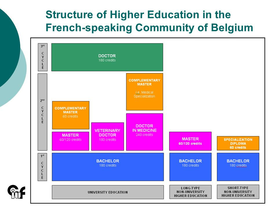 10 Structure of Higher Education in the French-speaking Community of Belgium