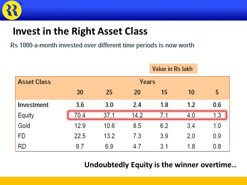 Invest in the Right Asset Class Undoubtedly Equity is the winner overtime …