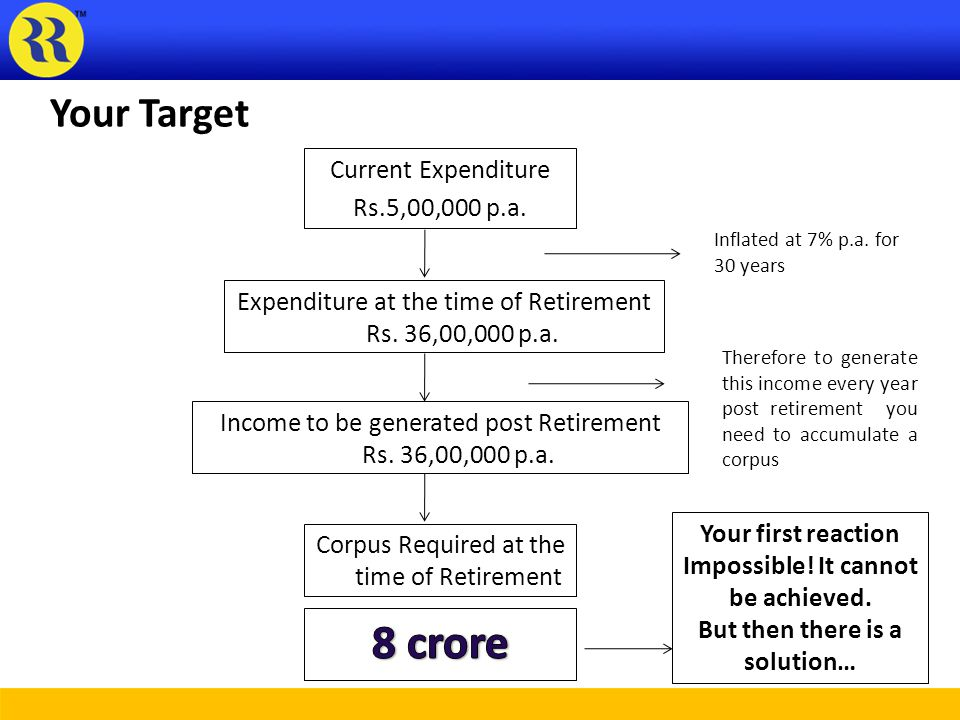Your Target Current Expenditure Rs.5,00,000 p.a. Expenditure at the time of Retirement Rs.