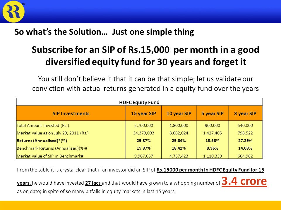 So whats the Solution… Just one simple thing Subscribe for an SIP of Rs.15,000 per month in a good diversified equity fund for 30 years and forget it You still dont believe it that it can be that simple; let us validate our conviction with actual returns generated in a equity fund over the years HDFC Equity Fund SIP Investments15 year SIP10 year SIP5 year SIP3 year SIP Total Amount Invested (Rs.)2,700,0001,800,000900,000540,000 Market Value as on July 29, 2011 (Rs.)34,379,0938,682,0241,427,405798,522 Returns (Annualised)*(%)29.87%29.64%18.56%27.29% Benchmark Returns (Annualised)(%)#15.87%18.42%8.36%14.08% Market Value of SIP in Benchmark#9,967,0574,737,4231,110,339664,982 From the table it is crystal clear that if an investor did an SIP of Rs.15000 per month in HDFC Equity Fund for 15 years, he would have invested 27 lacs and that would have grown to a whopping number of 3.4 crore as on date; in spite of so many pitfalls in equity markets in last 15 years.