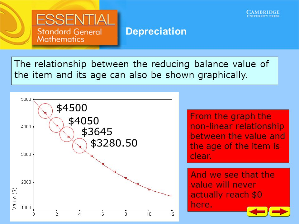 Depreciation The relationship between the reducing balance value of the item and its age can also be shown graphically. From the graph the non-linear