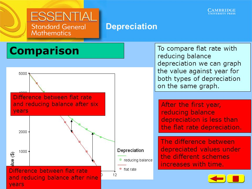 Depreciation To compare flat rate with reducing balance depreciation we can graph the value against year for both types of depreciation on the same gr