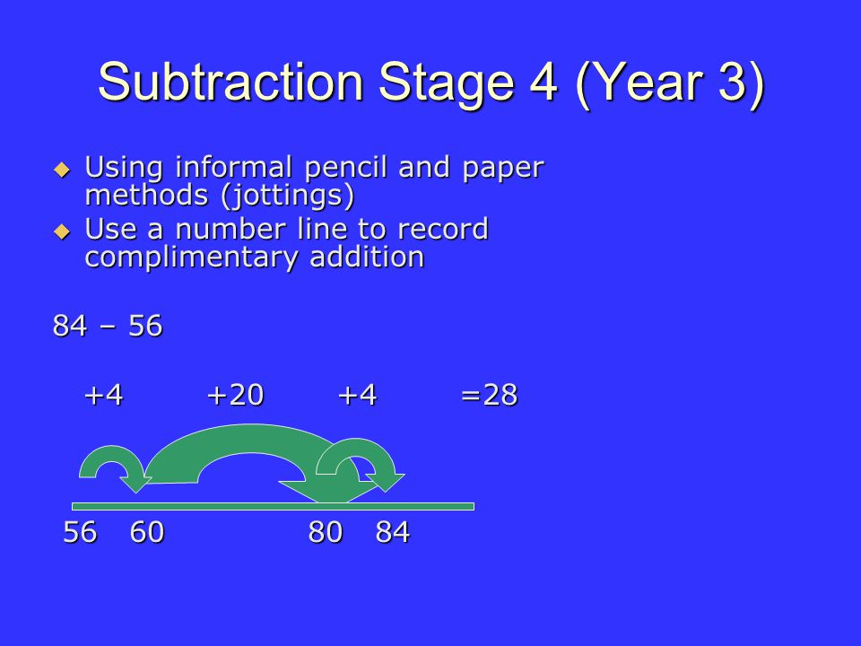 Subtraction Stage 4 (Year 3) Using informal pencil and paper methods (jottings) Using informal pencil and paper methods (jottings) Use a number line to record complimentary addition Use a number line to record complimentary addition 84 – 56 +4 +20 +4 =28 +4 +20 +4 =28 56 60 80 84 56 60 80 84