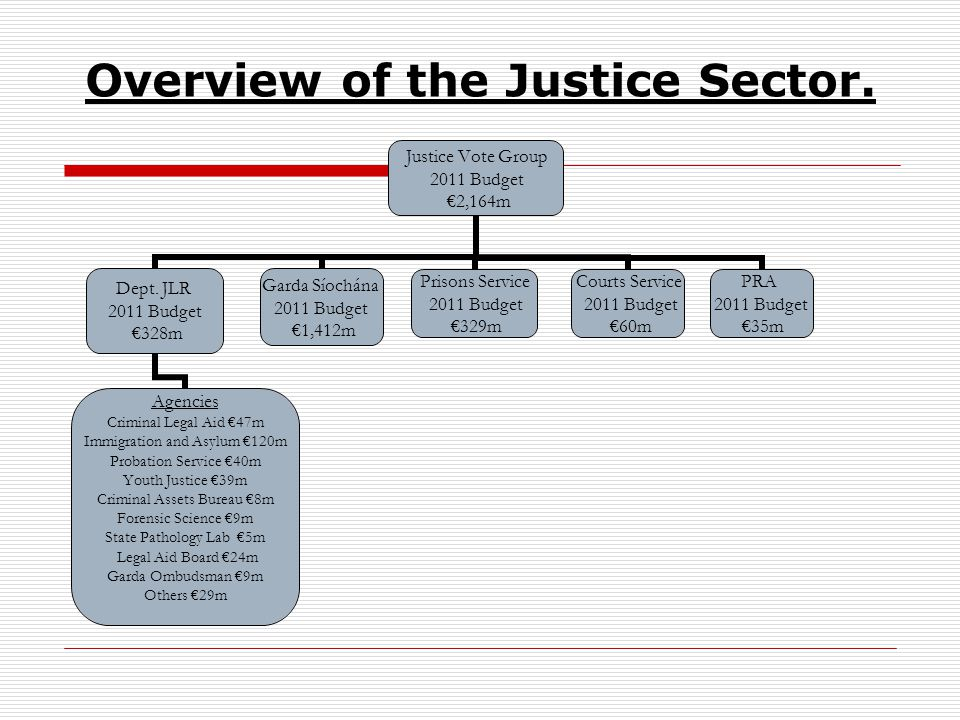 Overview of the Justice Sector. Justice Vote Group 2011 Budget 2,164m Dept.