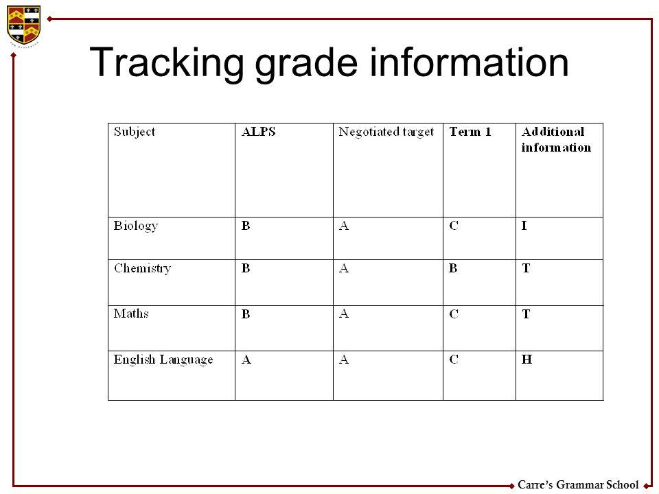 Carres Grammar School Tracking grade information