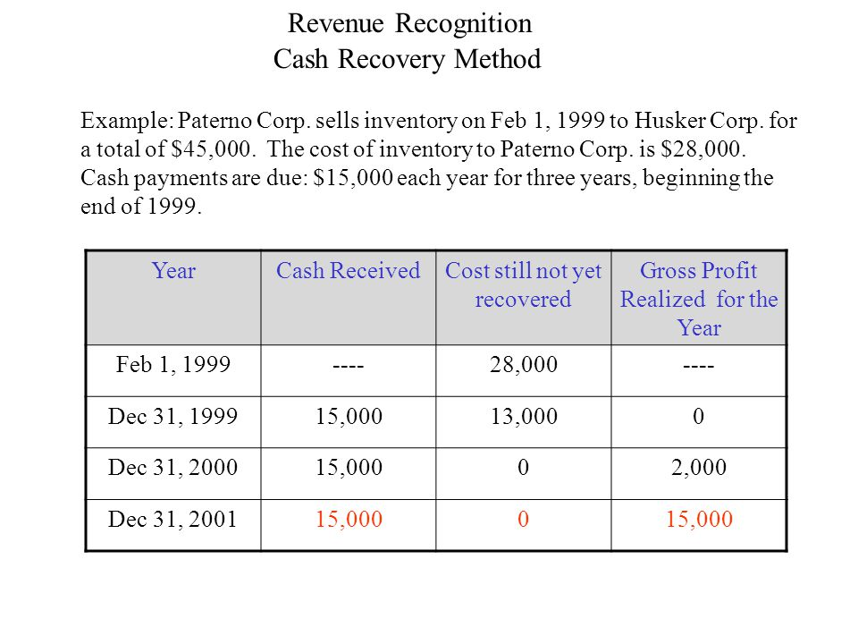 Cash Recovery Method Revenue Recognition Example: Paterno Corp.