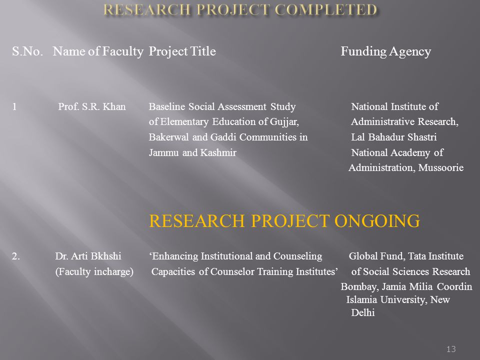 S.No.Name of FacultyProject TitleFunding Agency 1 Prof. S.R. KhanBaseline Social Assessment Study National Institute of of Elementary Education of Guj
