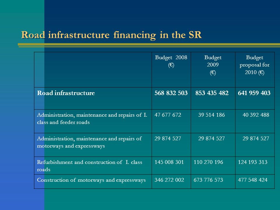 Road infrastructure financing in the SR Budget 2008 () Budget 2009 () Budget proposal for 2010 () Road infrastructure568 832 503 853 435 482641 959 403 Administration, maintenance and repairs of I.