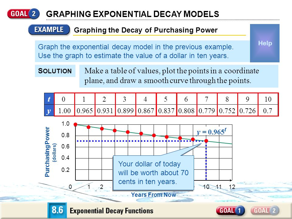 Graphing the Decay of Purchasing Power G RAPHING E XPONENTIAL D ECAY M ODELS Graph the exponential decay model in the previous example.