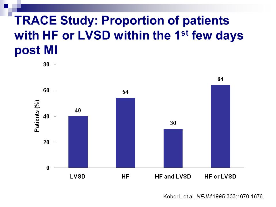 TRACE Study: Proportion of patients with HF or LVSD within the 1 st few days post MI Kober L et al. NEJM 1995;333:1670-1676.