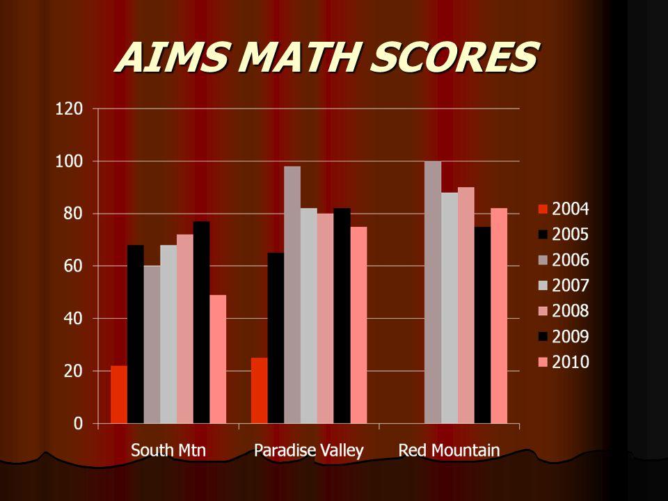 AIMS MATH SCORES