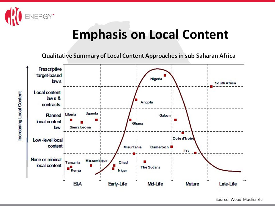 Qualitative Summary of Local Content Approaches in sub Saharan Africa Source: Wood Mackenzie