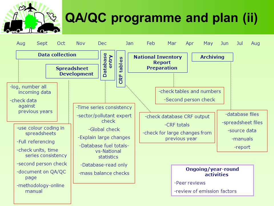 QA/QC programme and plan (ii) -log, number all incoming data -check data against previous years -use colour coding in spreadsheets -Full referencing -check units, time series consistency -second person check -document on QA/QC page -methodology-online manual -Time series consistency -sector/pollutant expert check -Global check -Explain large changes -Database fuel totals- vs-National statistics -Database-read only -mass balance checks -check database CRF output -CRF totals -check for large changes from previous year -check tables and numbers -Second person check -database files -spreadsheet files -source data -manuals -report Aug Sept Oct Nov Dec Jan Feb Mar Apr May Jun Jul Aug Data collection Spreadsheet Development Database entry CRF tables National Inventory Report Preparation Archiving Ongoing/year-round activities -Peer reviews -review of emission factors