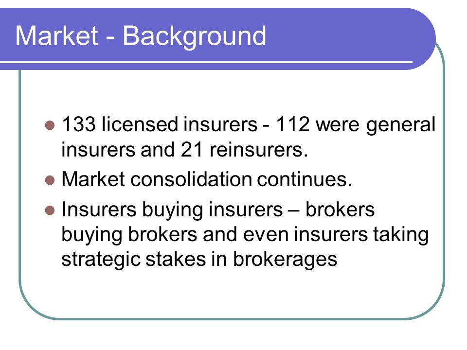 Market - Background 133 licensed insurers - 112 were general insurers and 21 reinsurers.