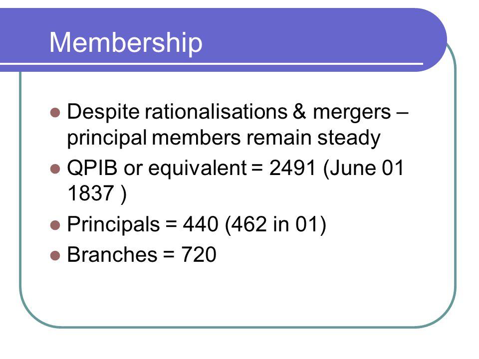 Membership Despite rationalisations & mergers – principal members remain steady QPIB or equivalent = 2491 (June 01 1837 ) Principals = 440 (462 in 01) Branches = 720