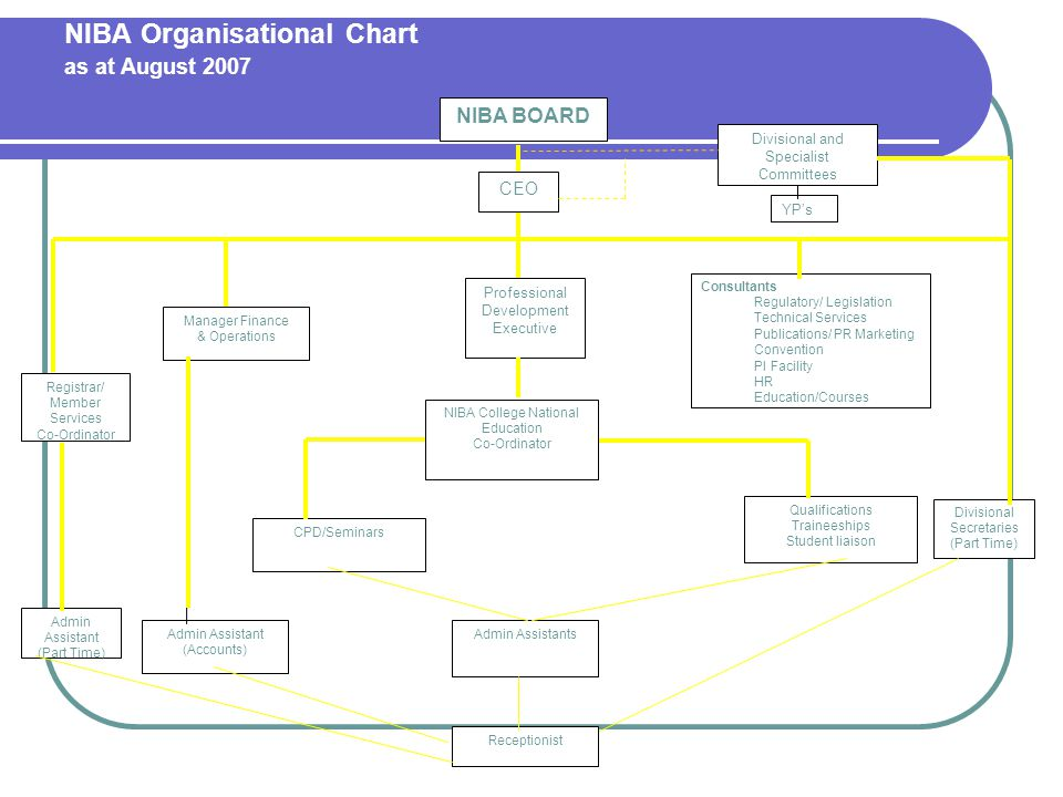 NIBA Organisational Chart as at August 2007 NIBA BOARD CEO Divisional and Specialist Committees YPs Manager Finance & Operations Professional Development Executive Consultants Regulatory/ Legislation Technical Services Publications/ PR Marketing Convention PI Facility HR Education/Courses Registrar/ Member Services Co-Ordinator NIBA College National Education Co-Ordinator CPD/Seminars Qualifications Traineeships Student liaison Divisional Secretaries (Part Time) Receptionist Admin Assistant (Accounts) Admin Assistants Admin Assistant (Part Time)