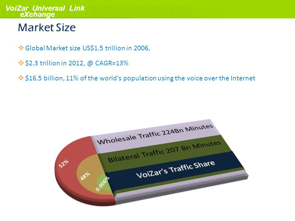 VoiZar Universal Link eXchange Market Size Global Market size US$1.5 trillion in 2006, $2.3 trillion in 2012, @ CAGR=13% $16.5 billion, 11% of the wor