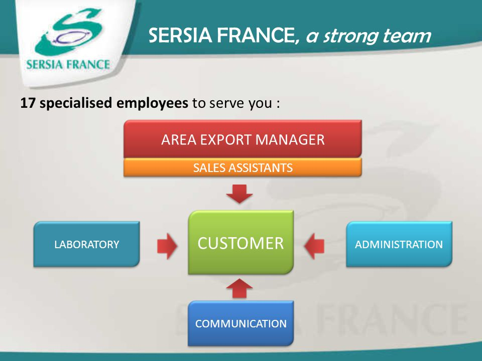 SERSIA FRANCE, a strong team 17 specialised employees to serve you : ADMINISTRATIONLABORATORY COMMUNICATION CUSTOMER AREA EXPORT MANAGER SALES ASSISTA
