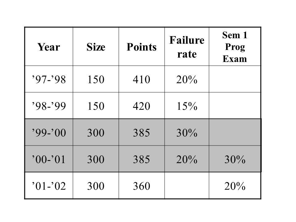 YearSizePoints Failure rate Sem 1 Prog Exam 97-9815041020% 98-9915042015% 99-0030038530% 00-0130038520%30% 01-0230036020%